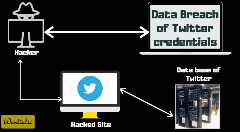 Data Breach of Twitter